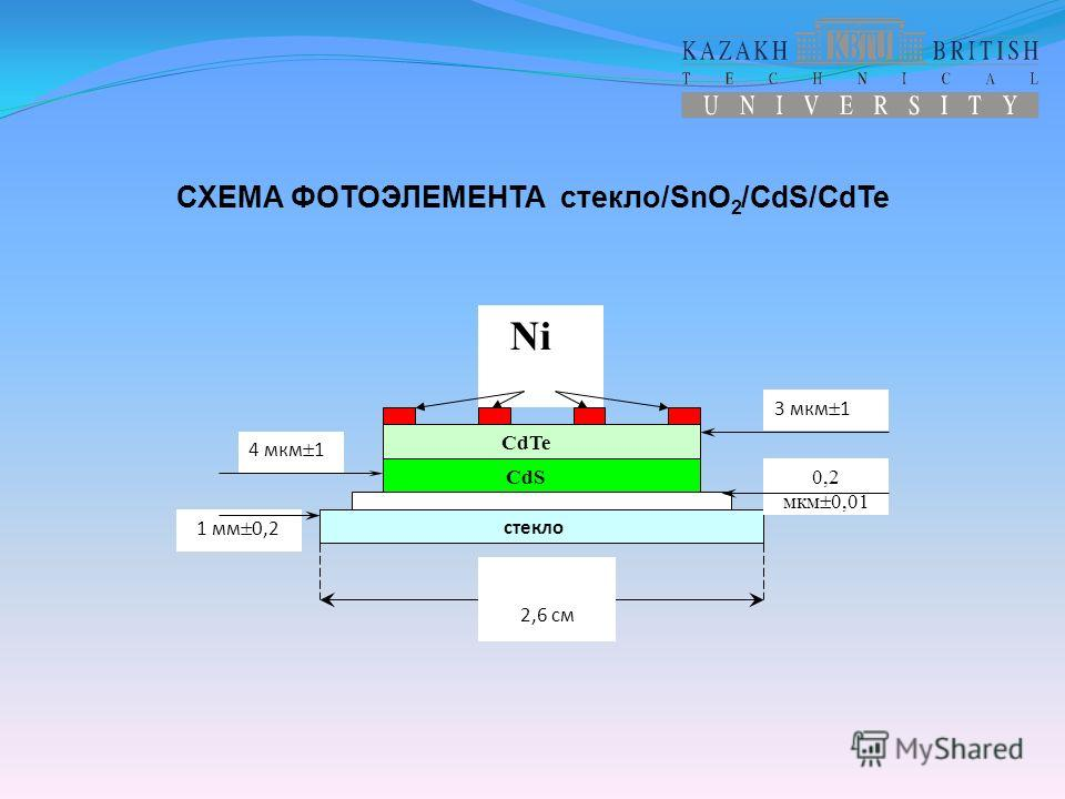 1 мм 0,2 Ni CdTe CdS стекло 2