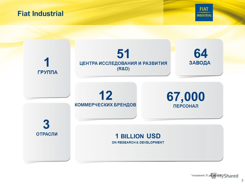 33 3 12 51 64 742,000,000 * 67,000 Fiat Industrial 1 ГРУППА ОТРАСЛИ ЦЕНТРА ИССЛЕДОВАНИЯ И РАЗВИТИЯ (R&D) ЗАВОДА КОММЕРЧЕСКИХ БРЕНДОВ ПЕРСОНАЛ ДЛЯ ИССЛЕДОВАНИЯ И РАЗВИТИЯ * показатели 31 декабря 2011 3 1 BILLION USD ON RESEARCH & DEVELOPMENT