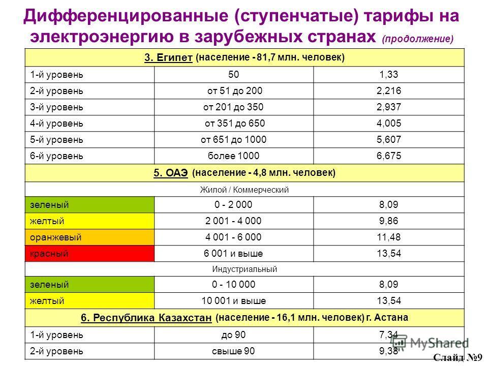 Дифференцированные (ступенчатые) тарифы на электроэнергию в зарубежных странах (продолжение) 3. Египет (население - 81,7 млн. человек) 1-й уровень501,33 2-й уровень от 51 до 2002,216 3-й уровеньот 201 до 3502,937 4-й уровень от 351 до 6504,005 5-й ур