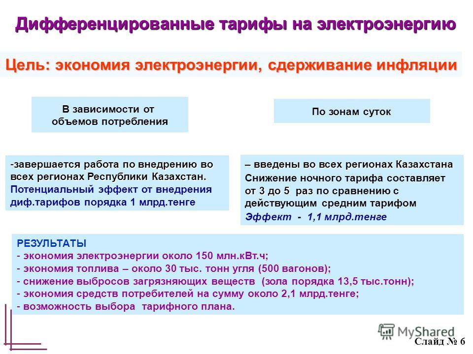 – введены во всех регионах Казахстана от 3 до 5 раз Снижение ночного тарифа составляет от 3 до 5 раз по сравнению с действующим средним тарифом Эффект - 1,1 млрд.тенге РЕЗУЛЬТАТЫ - экономия электроэнергии около 150 млн.кВт.ч; - экономия топлива – око