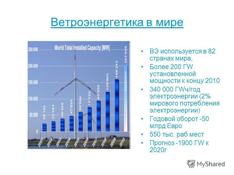 Ветроэнергетика в мире ВЭ используется в 82 странах мира, Более 200 ГW установленной мощности к концу 2010 340 000 ГWч/год электроэнергии (2% мирового потребления электроэнергии) Годовой оборот -50 млрд Евро 550 тыс. раб мест Прогноз -1900 ГW к 2020г