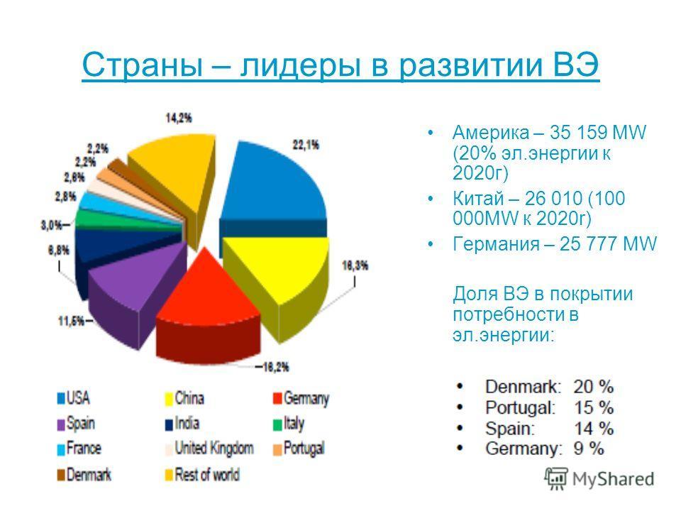 Страны – лидеры в развитии ВЭ Америка – 35 159 МW (20% эл.энергии к 2020г) Китай – 26 010 (100 000МW к 2020r) Германия – 25 777 МW Доля ВЭ в покрытии потребности в эл.энергии: