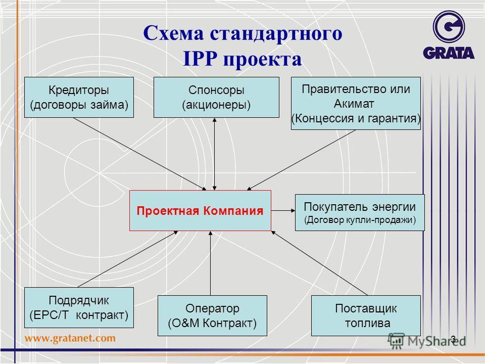 3 Схема стандартного IPP