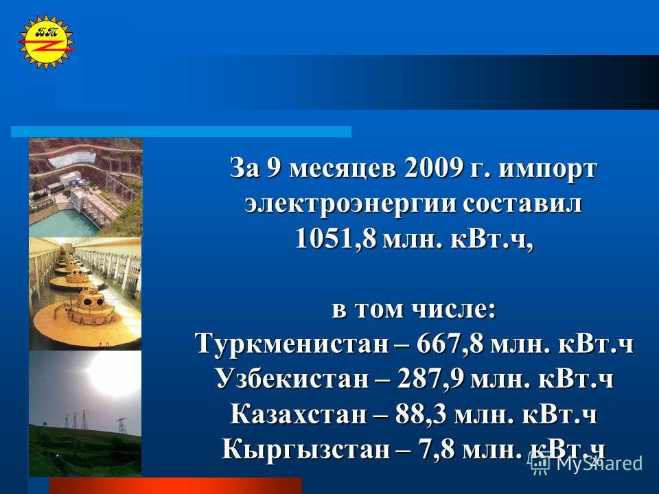 20 За 9 месяцев 2009 г. импорт электроэнергии составил 1051,8 млн. кВт.ч, в том числе: Туркменистан – 667,8 млн. кВт.ч Узбекистан – 287,9 млн. кВт.ч Казахстан – 88,3 млн. кВт.ч Кыргызстан – 7,8 млн. кВт.ч