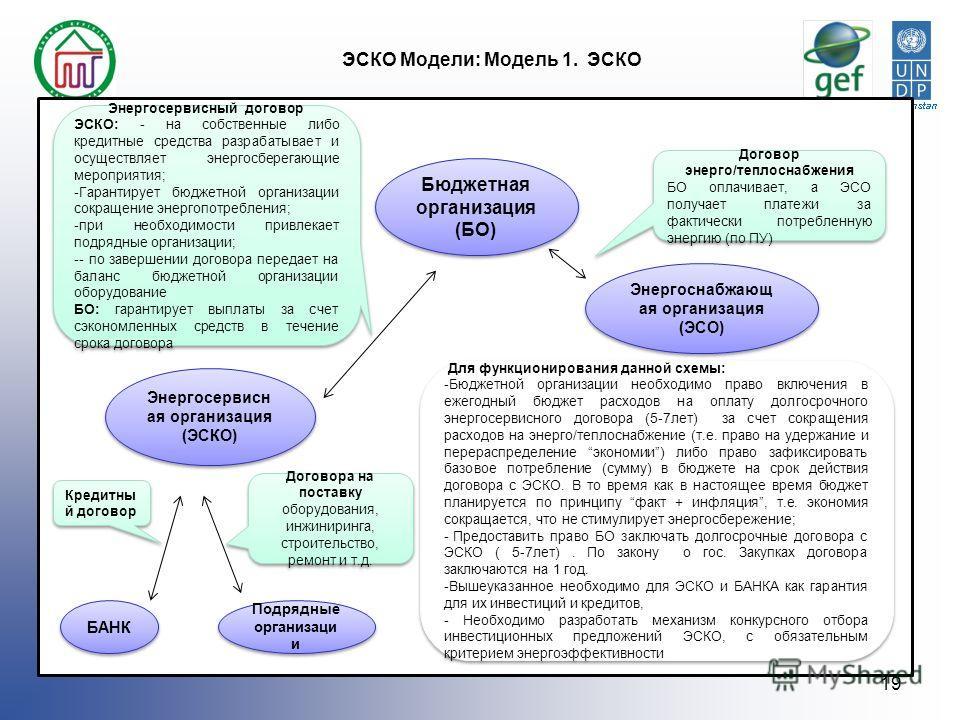 ЭСКО Модели: Модель 1. ЭСКО 19 Бюджетная организация (БО) Бюджетная организация (БО) Энергосервисн ая организация (ЭСКО) Энергоснабжающ ая организация (ЭСО) Энергоснабжающ ая организация (ЭСО) БАНК Энергосервисный договор ЭСКО: - на собственные либо