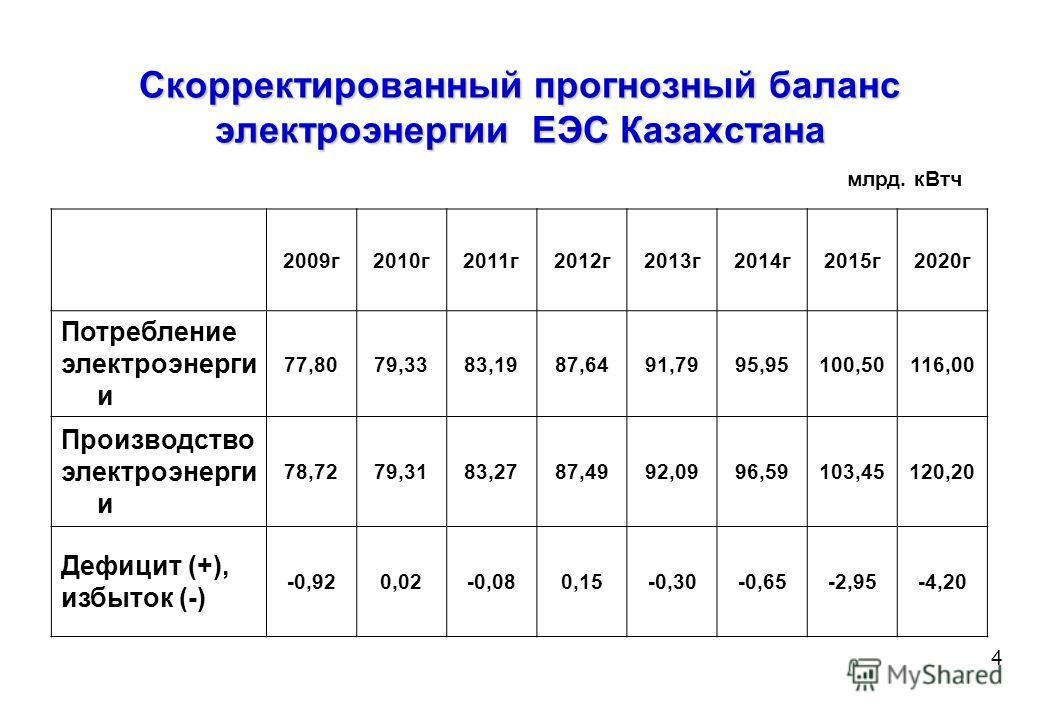 Итоги работы электроэнергетической отрасли Казахстана за 9 месяцев 2009 года по сравнению с аналогичным периодом 2008 года Итоги работы электроэнергетической отрасли Казахстана за 9 месяцев 2009 года по сравнению с аналогичным периодом 2008 года 2008
