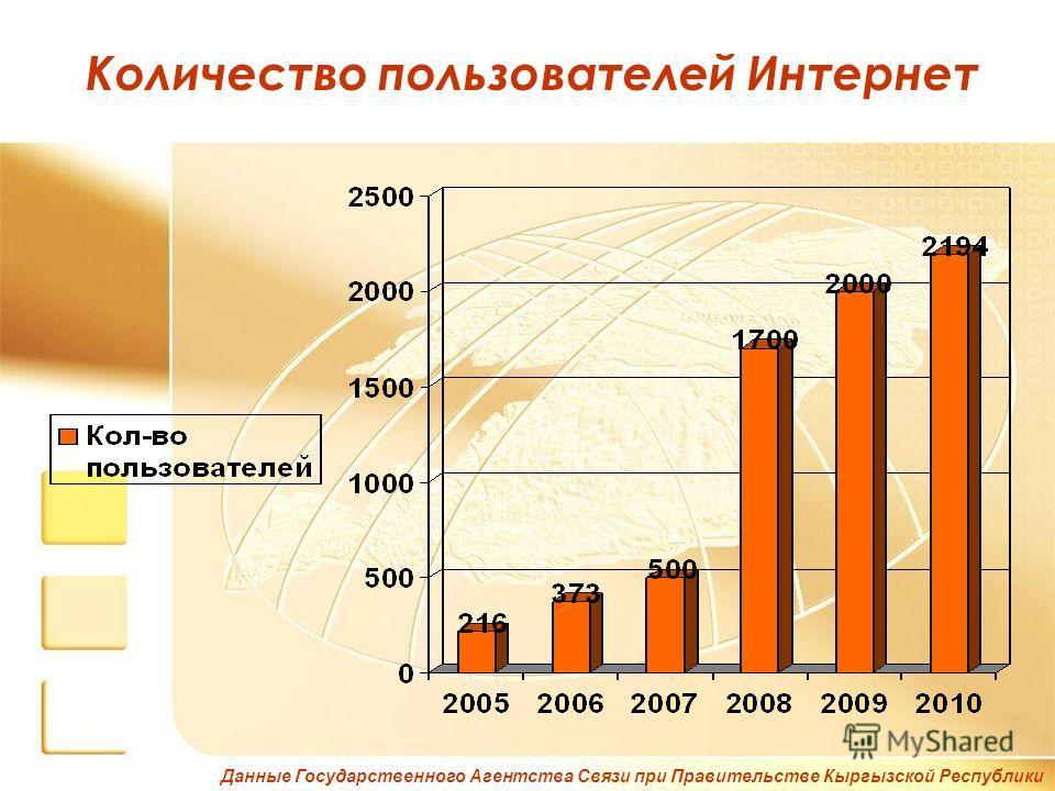 Количество пользователей Интернет Данные Государственного Агентства Связи при Правительстве Кыргызской Республики