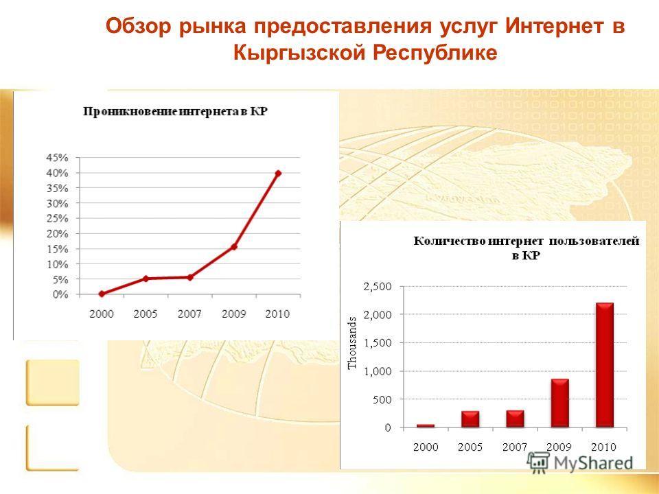 Обзор рынка предоставления услуг Интернет в Кыргызской Республике