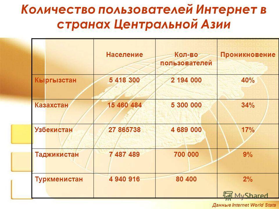 Количество пользователей Интернет в странах Центральной Азии Данные Internet World Stats НаселениеКол-во пользователей Проникновение Кыргызстан5 418 3002 194 00040% Казахстан15 460 4845 300 00034% Узбекистан27 8657384 689 00017% Таджикистан7 487 4897