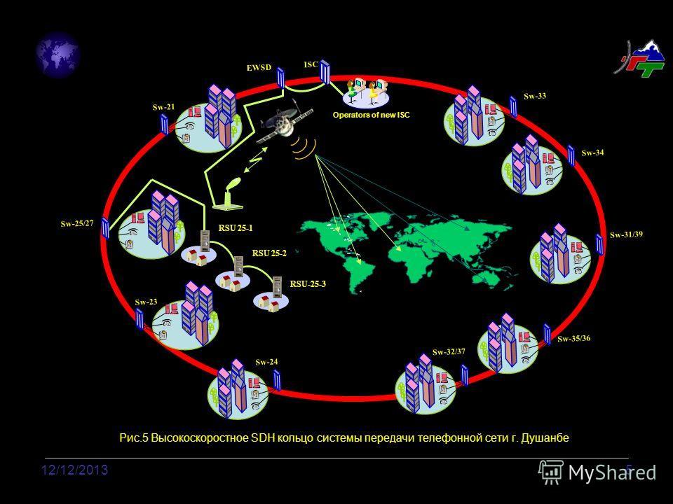 12/12/20135 Рис.5 Высокоскоростное SDH кольцо системы передачи телефонной сети г. Душанбе