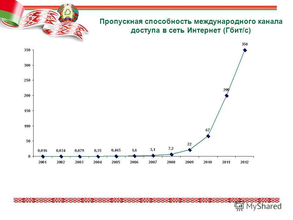 Пропускная способность международного канала доступа в сеть Интернет (Гбит/с)