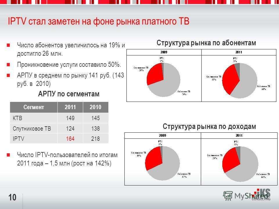 10 IPTV стал заметен на фоне рынка платного ТВ Структура рынка по абонентам Число абонентов увеличилось на 19% и достигло 26 млн. Проникновение услуги составило 50%. АРПУ в среднем по рынку 141 руб. (143 руб. в 2010) Число IPTV-пользователей по итога