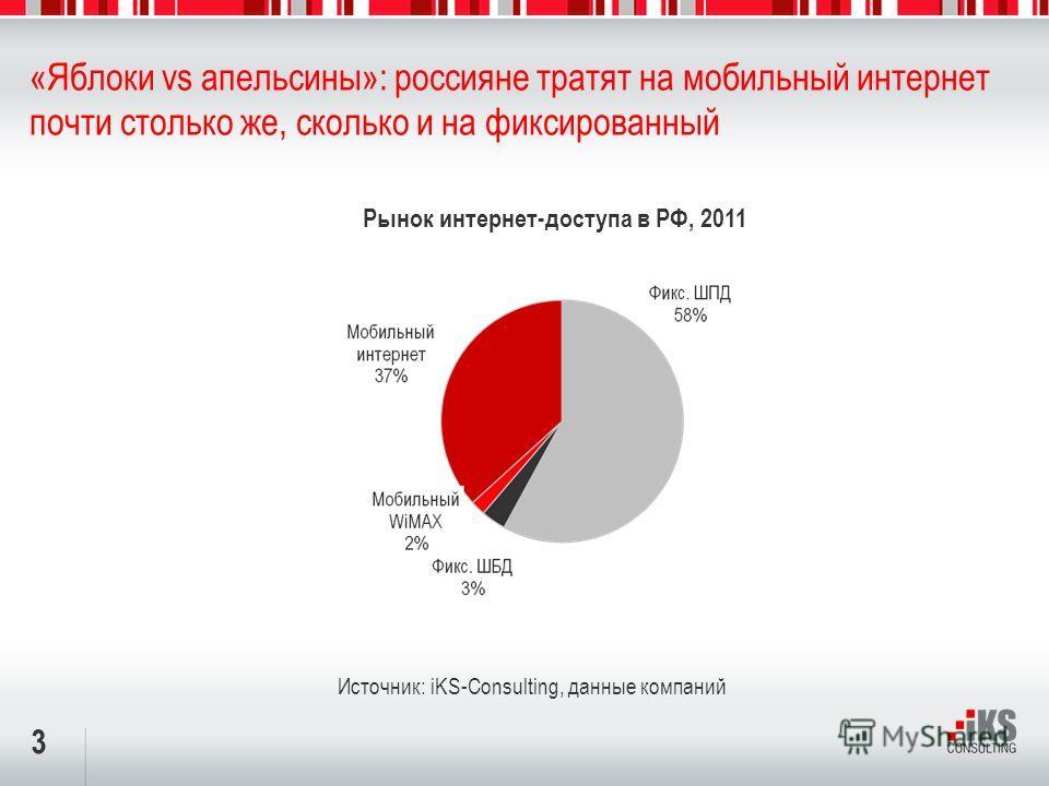 3 «Яблоки vs апельсины»: россияне тратят на мобильный интернет почти столько же, сколько и на фиксированный Источник: iKS-Consulting, данные компаний Рынок интернет-доступа в РФ, 2011