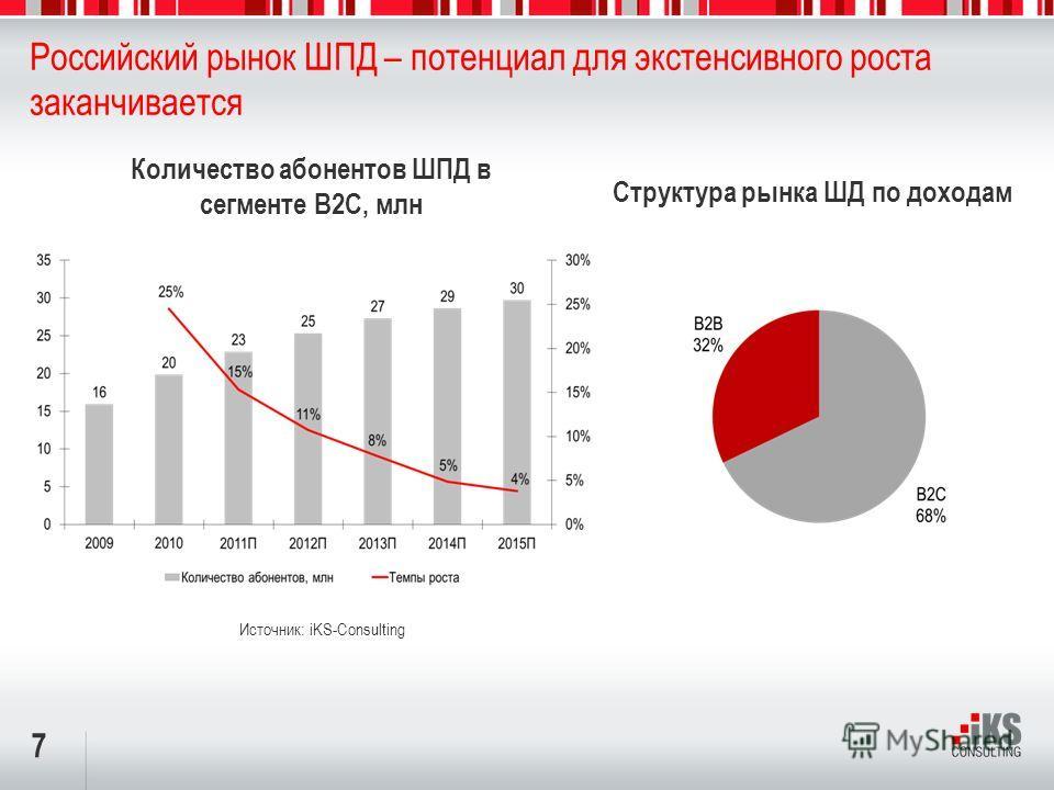 7 Российский рынок ШПД – потенциал для экстенсивного роста заканчивается Количество абонентов ШПД в сегменте B2C, млн Источник: iKS-Consulting Структура рынка ШД по доходам