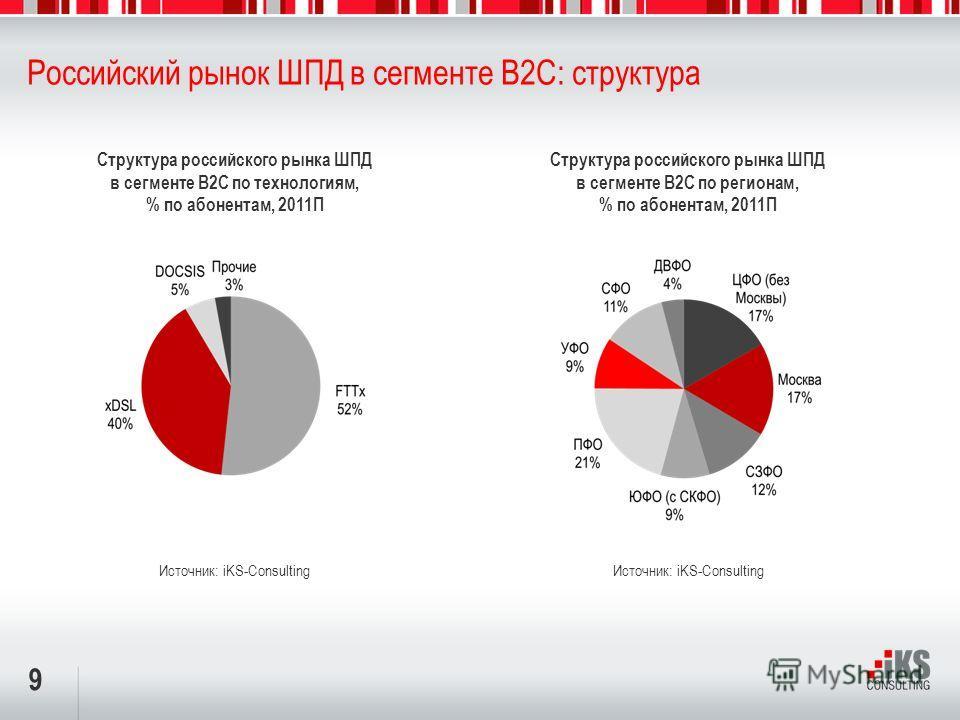 9 Российский рынок ШПД в сегменте B2C: структура Структура российского рынка ШПД в сегменте B2C по технологиям, % по абонентам, 2011П Источник: iKS-Consulting Структура российского рынка ШПД в сегменте B2C по регионам, % по абонентам, 2011П Источник: