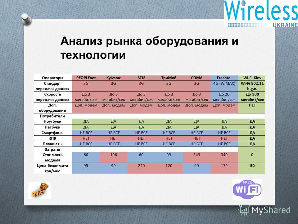 Анализ рынка оборудования и технологии