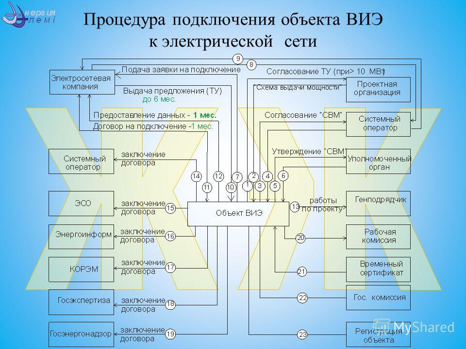 Процедура подключения объекта ВИЭ к электрической сети