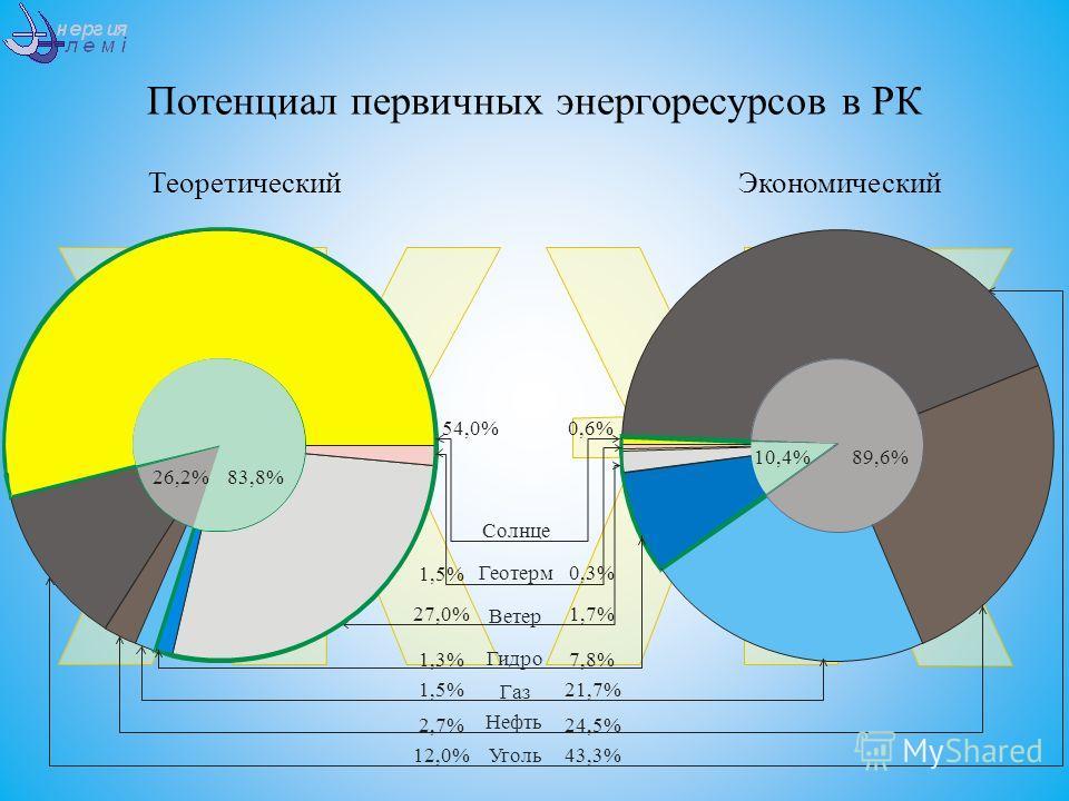 Потенциал первичных энергоресурсов в РК ТеоретическийЭкономический Уголь Нефть Газ Гидро Ветер Солнце Геотерм 54,0%0,6% 1,5% 0,3% 27,0%1,7% 1,3%7,8% 1,5%21,7% 2,7%24,5% 12,0%43,3% 83,8% 10,4% 89,6% 26,2%