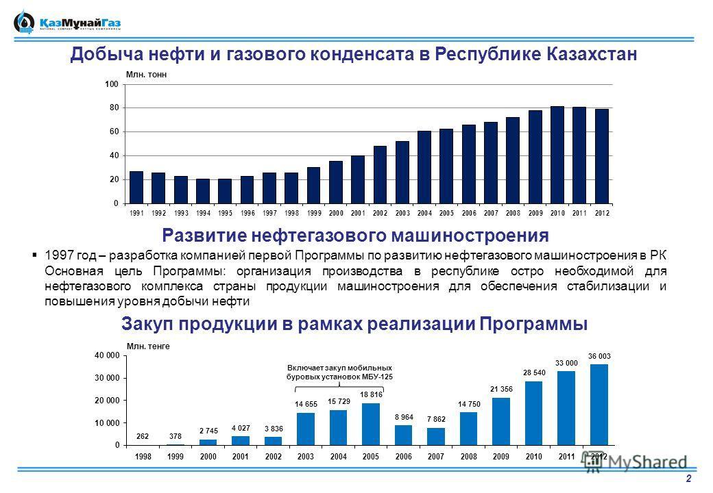 Добыча нефти и газового конденсата в Республике Казахстан 2 Развитие нефтегазового машиностроения 1997 год – разработка компанией первой Программы по развитию нефтегазового машиностроения в РК Основная цель Программы: организация производства в респу