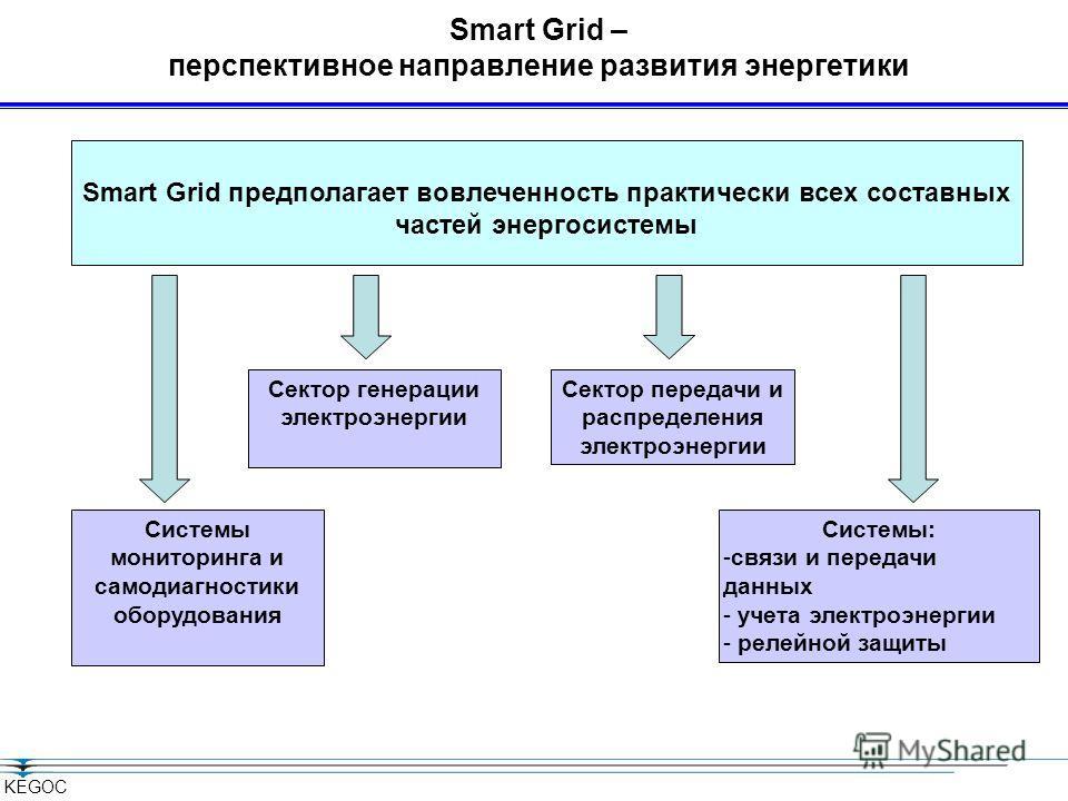 KEGOC Smart Grid – перспективное направление развития энергетики Сектор генерации электроэнергии Сектор передачи и распределения электроэнергии Smart Grid предполагает вовлеченность практически всех составных частей энергосистемы Системы мониторинга