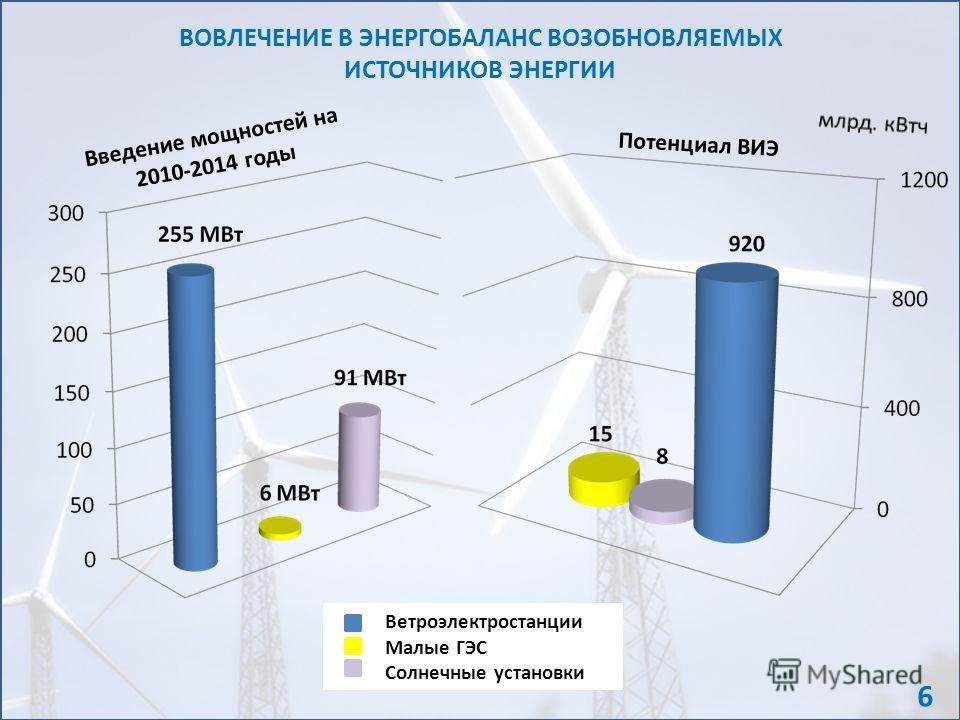 ВОВЛЕЧЕНИЕ В ЭНЕРГОБАЛАНС ВОЗОБНОВЛЯЕМЫХ ИСТОЧНИКОВ ЭНЕРГИИ Ветроэлектростанции Малые ГЭС Солнечные установки Введение мощностей на 2010-2014 годы Потенциал ВИЭ 6