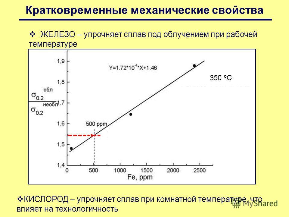 Кратковременные механические свойства ЖЕЛЕЗО – упрочняет сплав под облучением при рабочей температуре 350 ºC КИСЛОРОД – упрочняет сплав при комнатной температуре, что влияет на технологичность