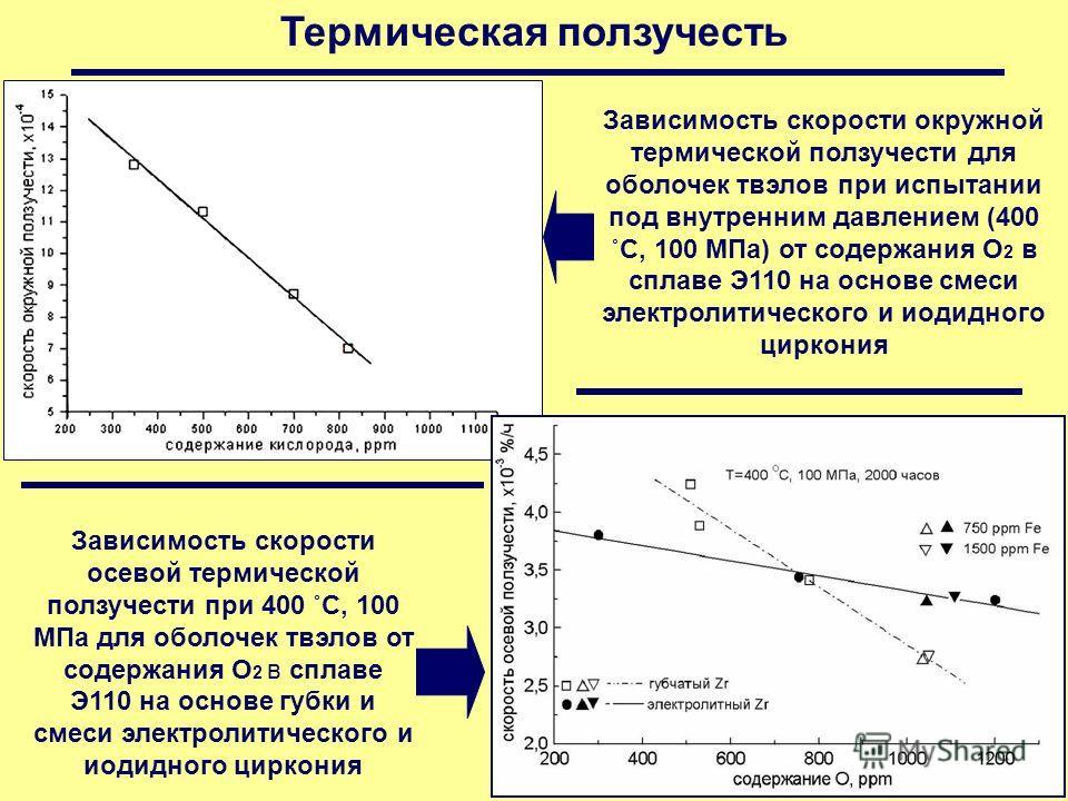 Термическая ползучесть Зависимость скорости окружной термической ползучести для оболочек твэлов при испытании под внутренним давлением (400 ˚С, 100 МПа) от содержания О 2 в сплаве Э110 на основе смеси электролитического и иодидного циркония Зависимос