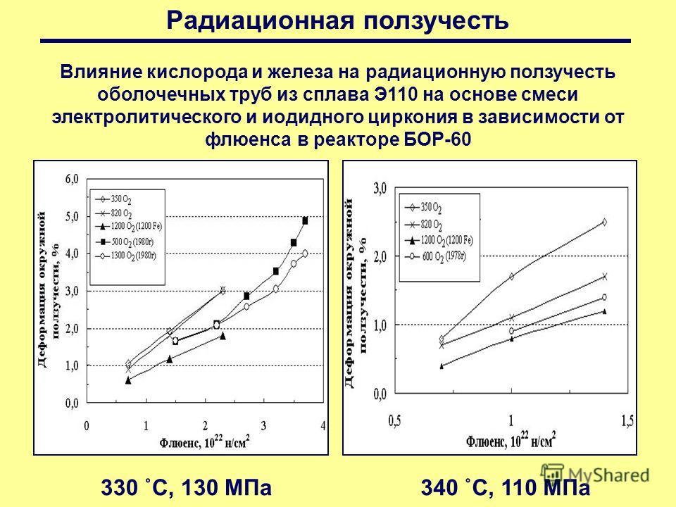 Влияние кислорода и железа на радиационную ползучесть оболочечных труб из сплава Э110 на основе смеси электролитического и иодидного циркония в зависимости от флюенса в реакторе БОР-60 330 ˚С, 130 МПа340 ˚С, 110 МПа Радиационная ползучесть