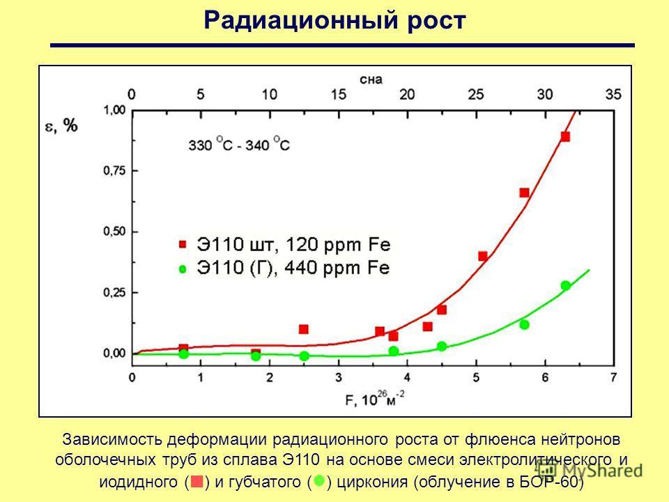 Радиационный рост Зависимость деформации радиационного роста от флюенса нейтронов оболочечных труб из сплава Э110 на основе смеси электролитического и иодидного ( ) и губчатого ( ) циркония (облучение в БОР-60)