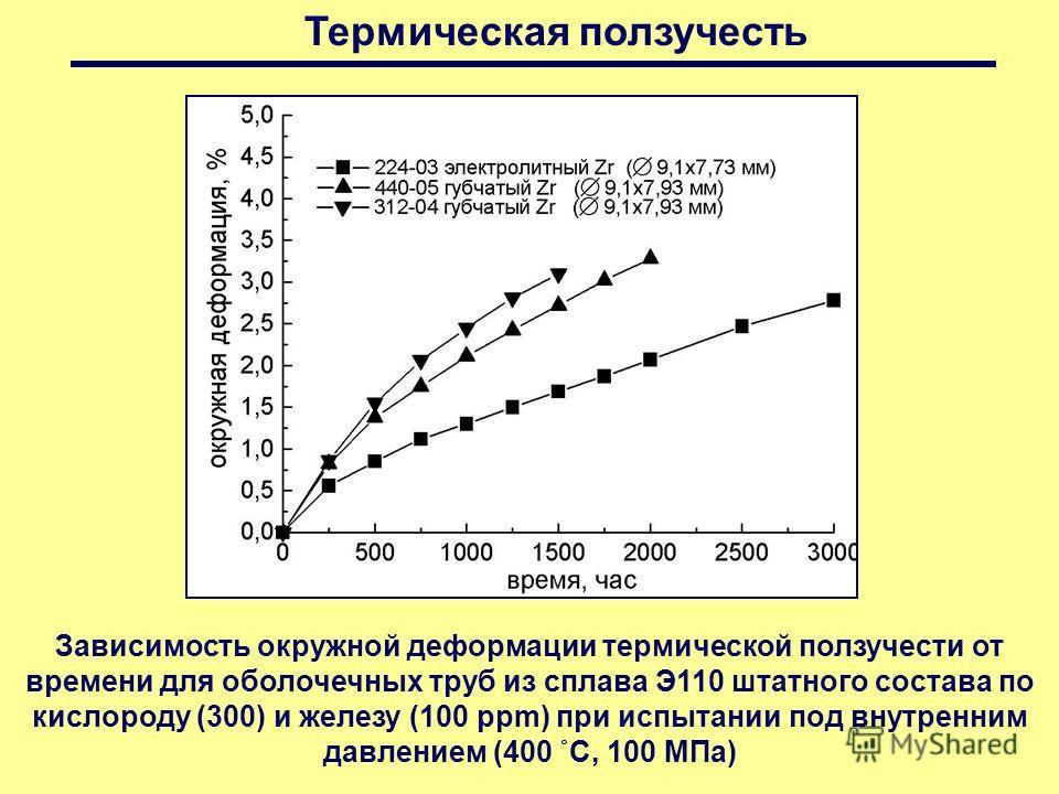 Термическая ползучесть Зависимость окружной деформации термической ползучести от времени для оболочечных труб из сплава Э110 штатного состава по кислороду (300) и железу (100 ppm) при испытании под внутренним давлением (400 ˚С, 100 МПа)
