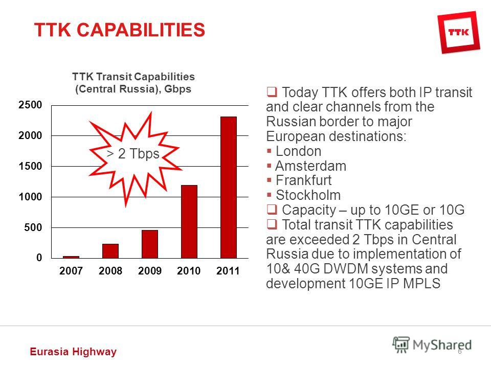 Eurasia Highway 6 Today TTK offers both IP transit and clear channels from the Russian border to major European destinations: London Amsterdam Frankfurt Stockholm Capacity – up to 10GE or 10G Total transit TTK capabilities are exceeded 2 Tbps in Cent