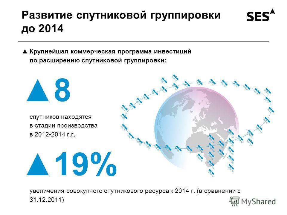 Развитие спутниковой группировки до 2014 Крупнейшая коммерческая программа инвестиций по расширению спутниковой группировки: 8 спутников находятся в стадии производства в 2012-2014 г.г. 19% увеличения совокупного спутникового ресурса к 2014 г. (в сра
