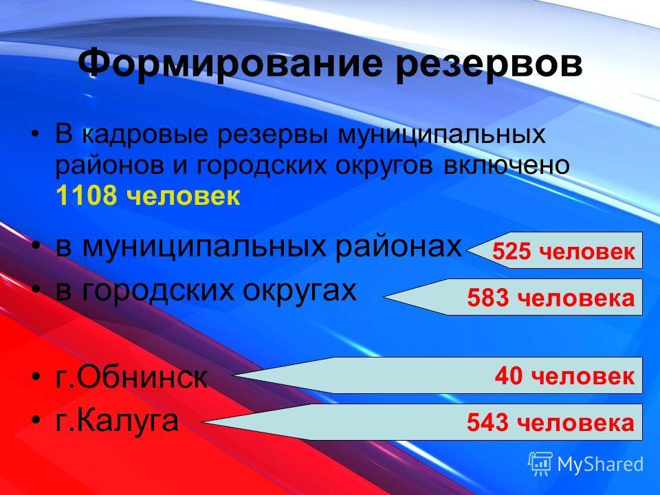 Формирование резервов В кадровые резервы муниципальных районов и городских округов включено 1108 человек в муниципальных районах в городских округах г.Обнинск г.Калуга 525 человек 583 человека 40 человек 543 человека