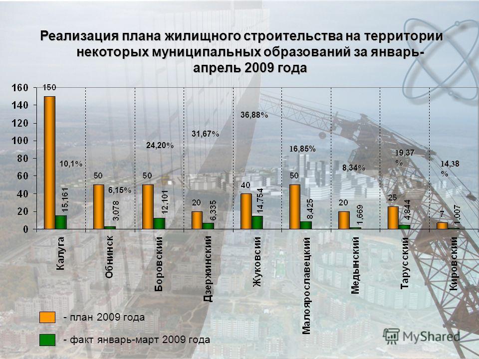 Реализация плана жилищного строительства на территории некоторых муниципальных образований за январь- апрель 2009 года - план 2009 года - факт январь-март 2009 года 10,1 % 24,20 % 31,67 % 36,88 % 1 6,85% 6,15 % 8,34 % 1 9,37 % 1 4,3 8 %