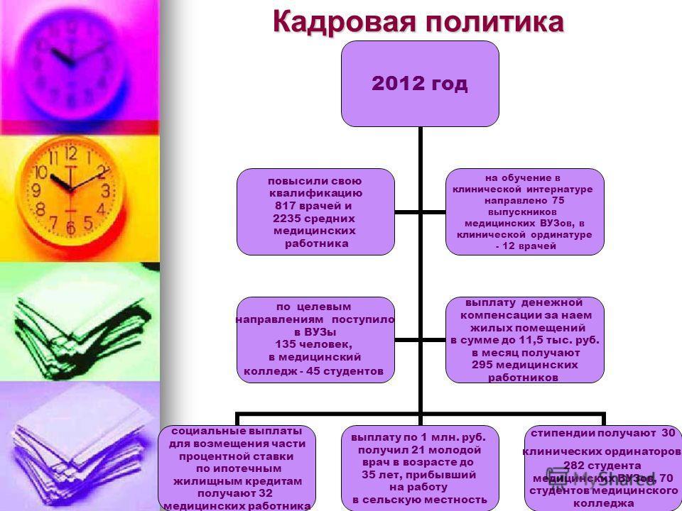 Кадровая политика 2012 год социальные выплаты для возмещения части процентной ставки по ипотечным жилищным кредитам получают 32 медицинских работника выплату по 1 млн. руб. получил 21 молодой врач в возрасте до 35 лет, прибывший на работу в сельскую