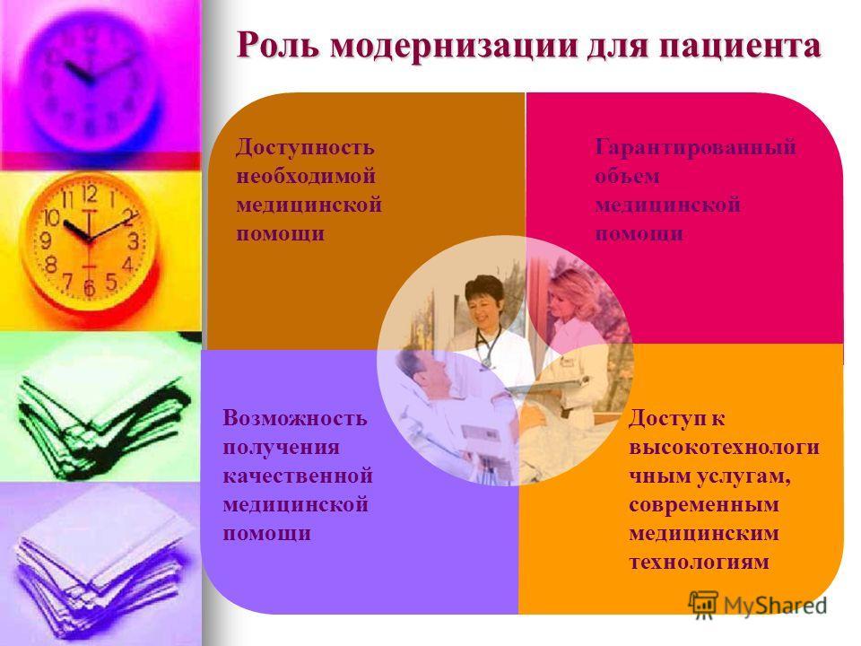 Роль модернизации для пациента Доступность необходимой медицинской помощи Возможность получения качественной медицинской помощи Гарантированный объем медицинской помощи Доступ к высокотехнологи чным услугам, современным медицинским технологиям