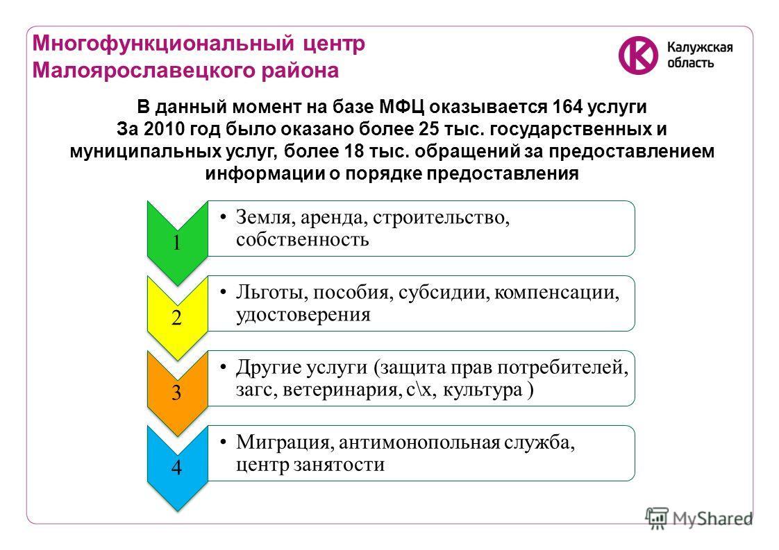 Многофункциональный центр Малоярославецкого района В данный момент на базе МФЦ оказывается 164 услуги За 2010 год было оказано более 25 тыс. государственных и муниципальных услуг, более 18 тыс. обращений за предоставлением информации о порядке предос