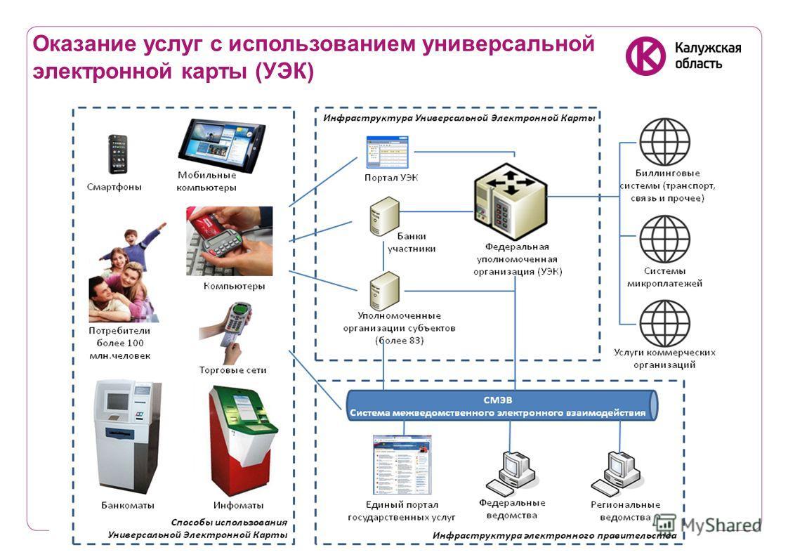 Оказание услуг с использованием универсальной электронной карты (УЭК)