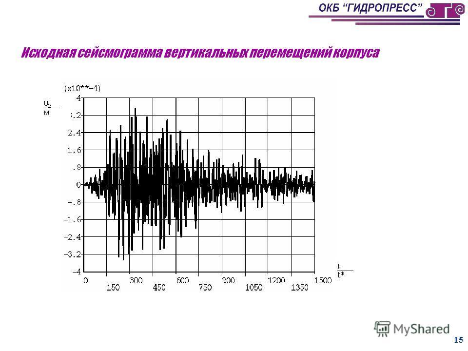 14 Сравнение результатов расчетов разными методами при горизонтальном сейсмическом воздействии