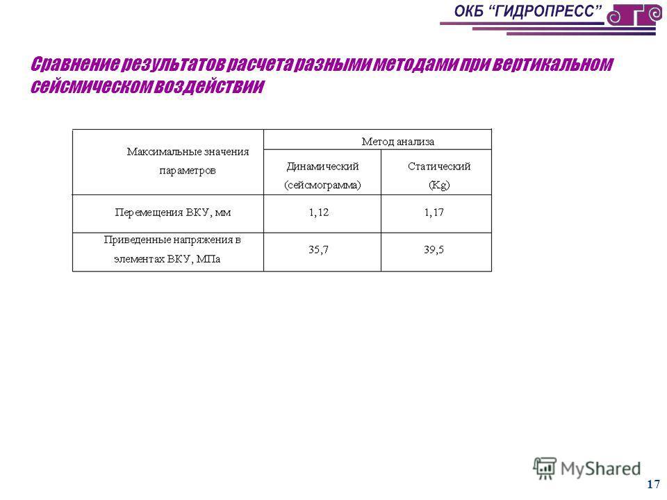 16 Суммарные перемещения ВКУ (t=2,96 с)
