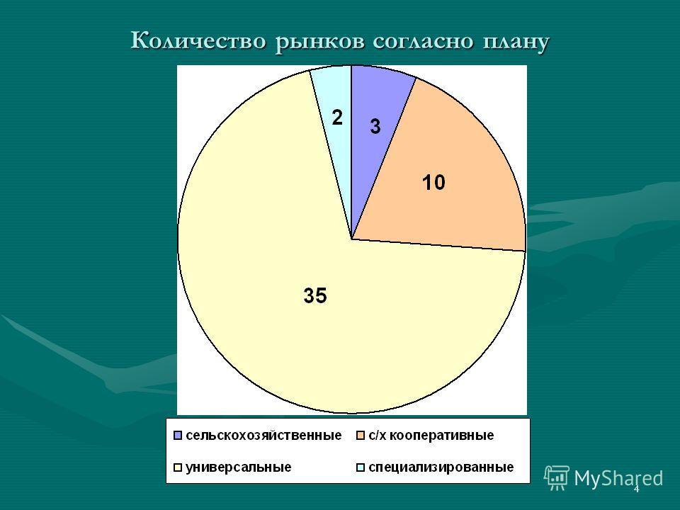 4 Количество рынков согласно плану