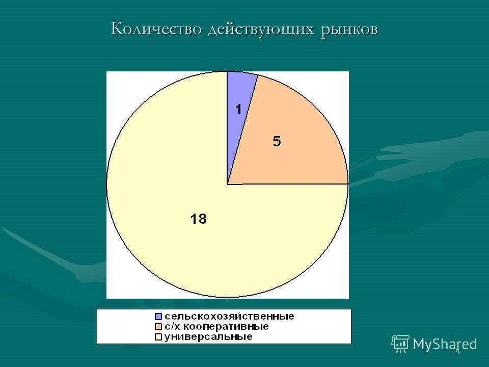 5 Количество действующих рынков