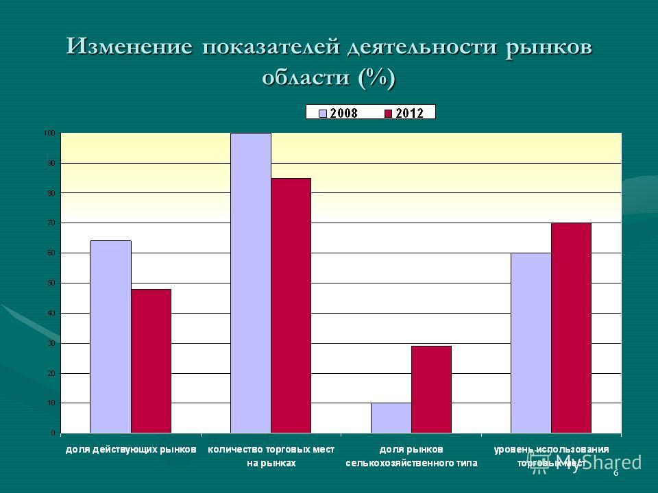 6 Изменение показателей деятельности рынков области (%)