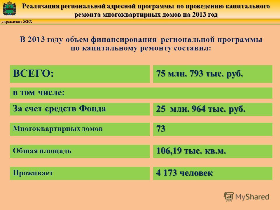 управление ЖКХ Реализация региональной адресной программы по проведению капитального ремонта многоквартирных домов на 2013 год В 2013 году объем финансирования региональной программы по капитальному ремонту составил: 75 млн. 793 тыс. руб. ВСЕГО: в то