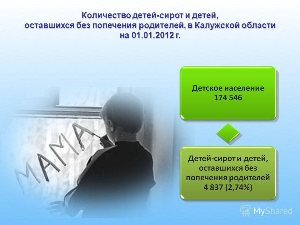 Количество детей-сирот и детей, оставшихся без попечения родителей, в Калужской области на 01.01.2012 г.