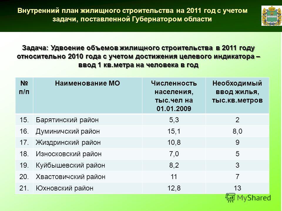 Внутренний план жилищного строительства на 2011 год с учетом задачи, поставленной Губернатором области Задача: Удвоение объемов жилищного строительства в 2011 году относительно 2010 года с учетом достижения целевого индикатора – ввод 1 кв.метра на че