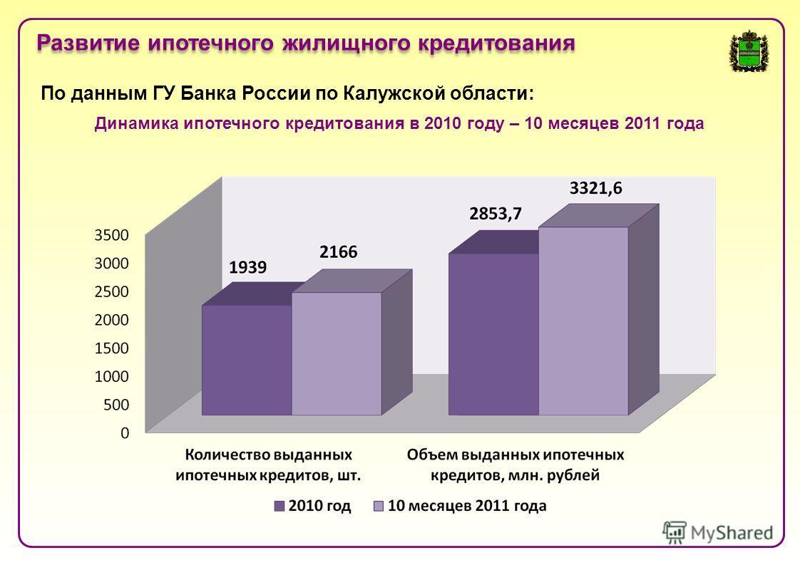 Развитие ипотечного жилищного кредитования По данным ГУ Банка России по Калужской области: Динамика ипотечного кредитования в 2010 году – 10 месяцев 2011 года