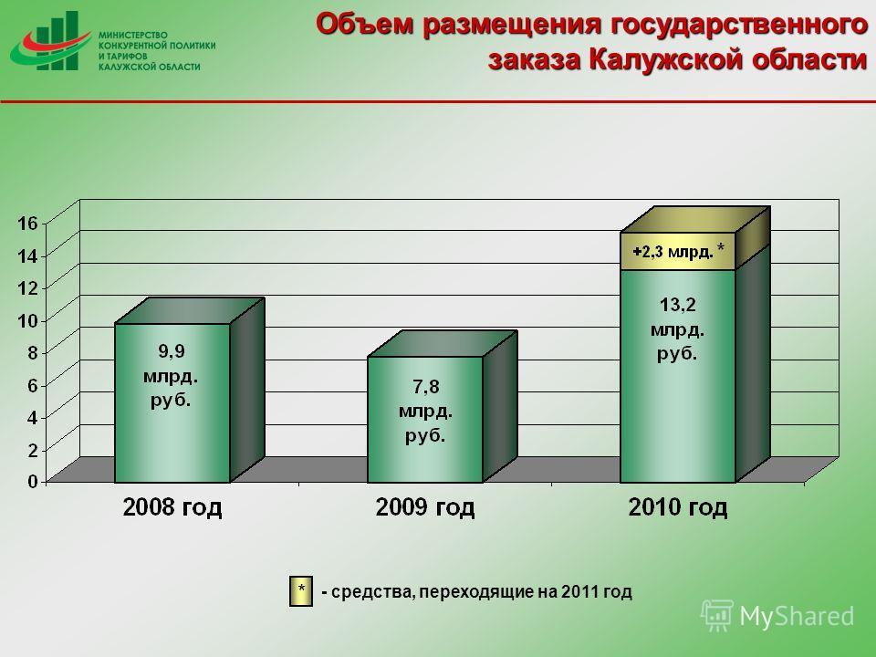 Объем размещения государственного заказа Калужской области * - средства, переходящие на 2011 год