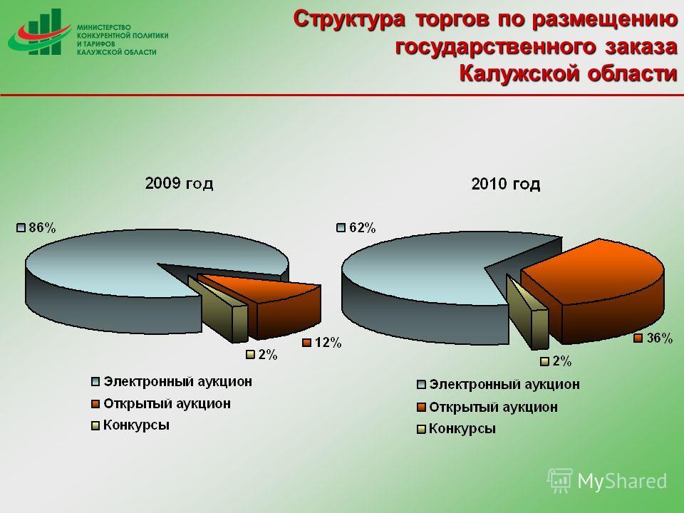 Структура торгов по размещению государственного заказа Калужской области