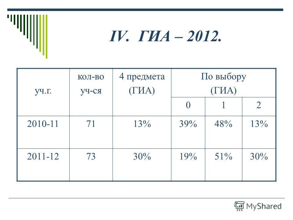 IV. ГИА – 2012. уч.г. кол-во уч-ся 4 предмета (ГИА) По выбору (ГИА) 012 2010-117113%39%48%13% 2011-127330%19%51%30%